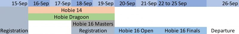 Hobie Multieuropeans 21 schedule
